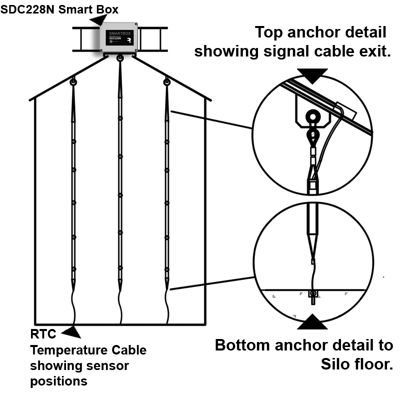 layout of temperature cables in silos